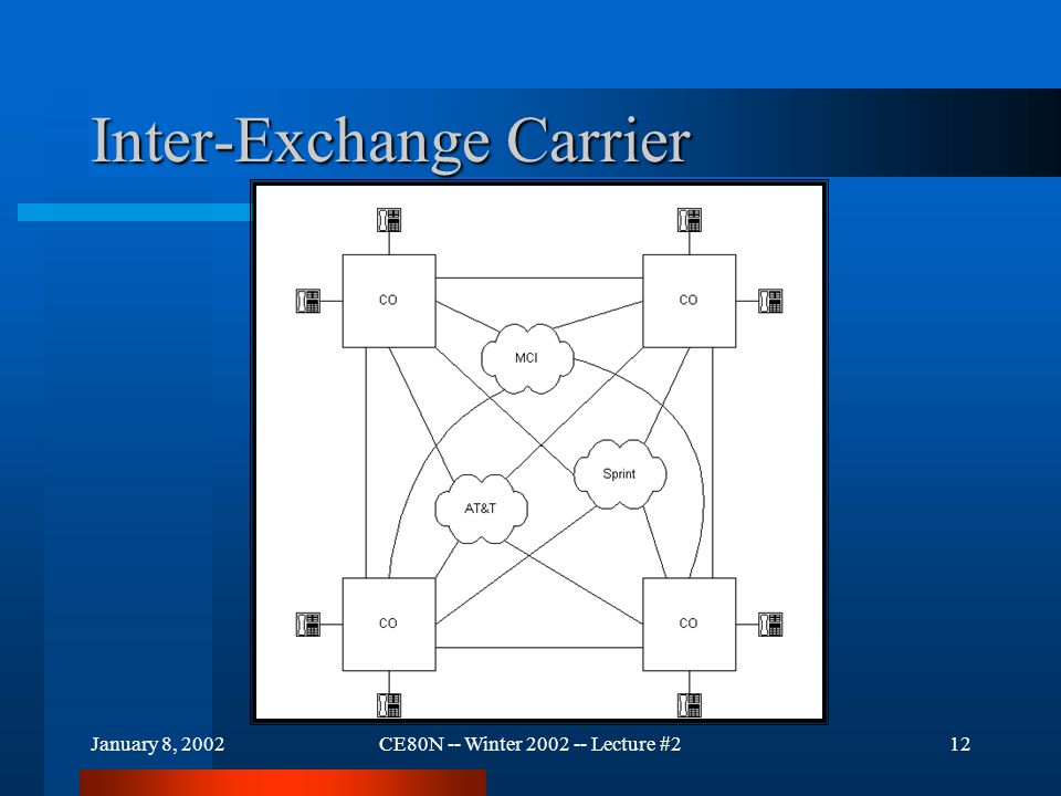 January 8, 2002CE80N -- Winter 2002 -- Lecture #212 Inter-Exchange Carrier