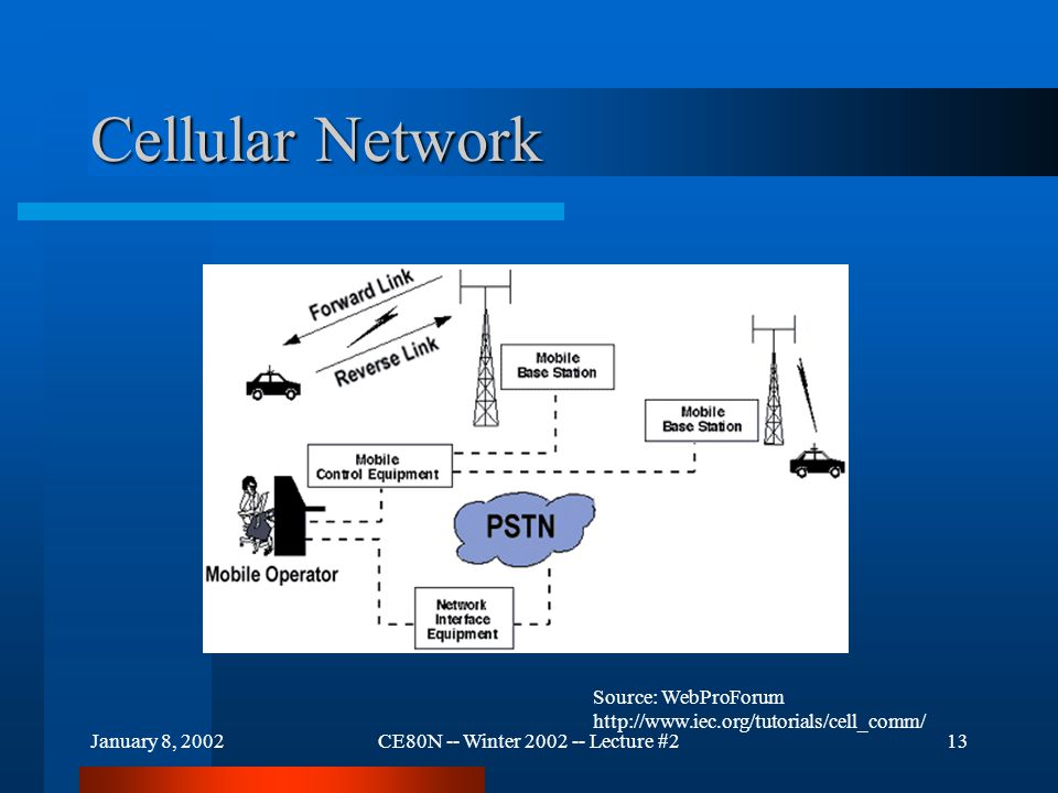January 8, 2002CE80N -- Winter 2002 -- Lecture #213 Cellular Network Source: WebProForum http://www.iec.org/tutorials/cell_comm/