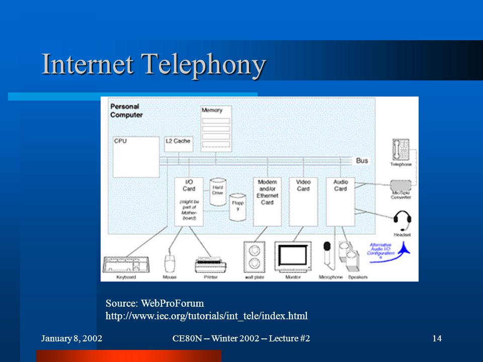 January 8, 2002CE80N -- Winter 2002 -- Lecture #214 Internet Telephony Source: WebProForum http://www.iec.org/tutorials/int_tele/index.html