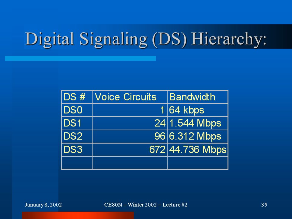 January 8, 2002CE80N -- Winter 2002 -- Lecture #235 Digital Signaling (DS) Hierarchy: