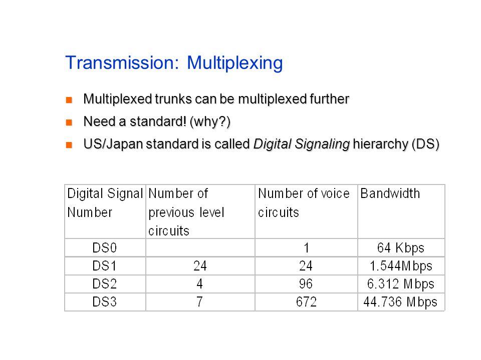 Transmission: Multiplexing Multiplexed trunks can be multiplexed further Multiplexed trunks can be multiplexed further Need a standard.