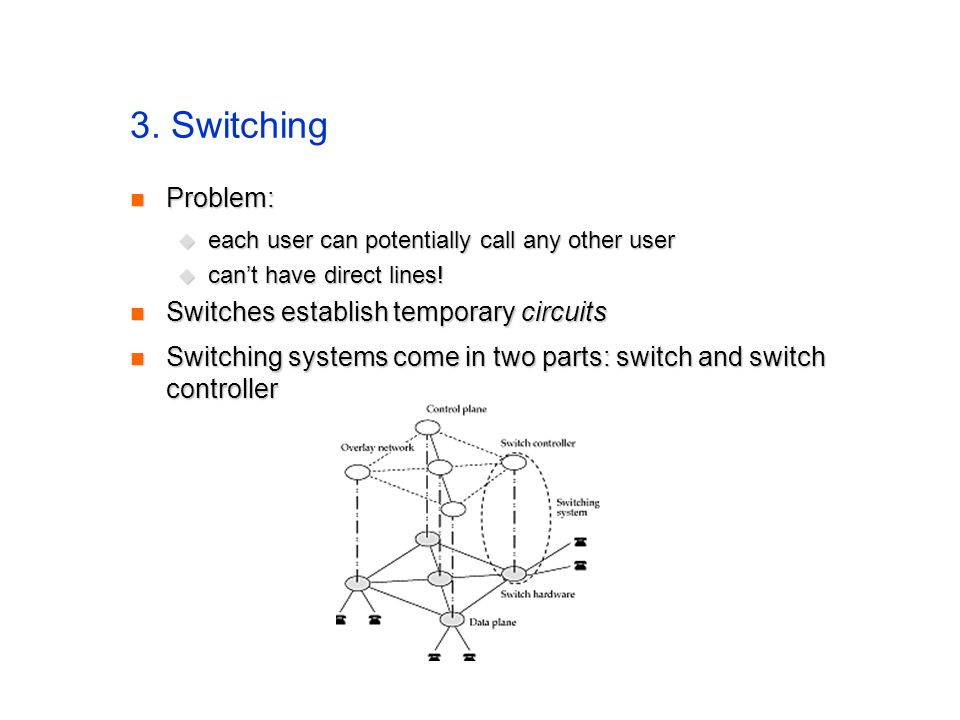 3. Switching Problem: Problem: each user can potentially call any other user each user can potentially call any other user cant have direct lines! can