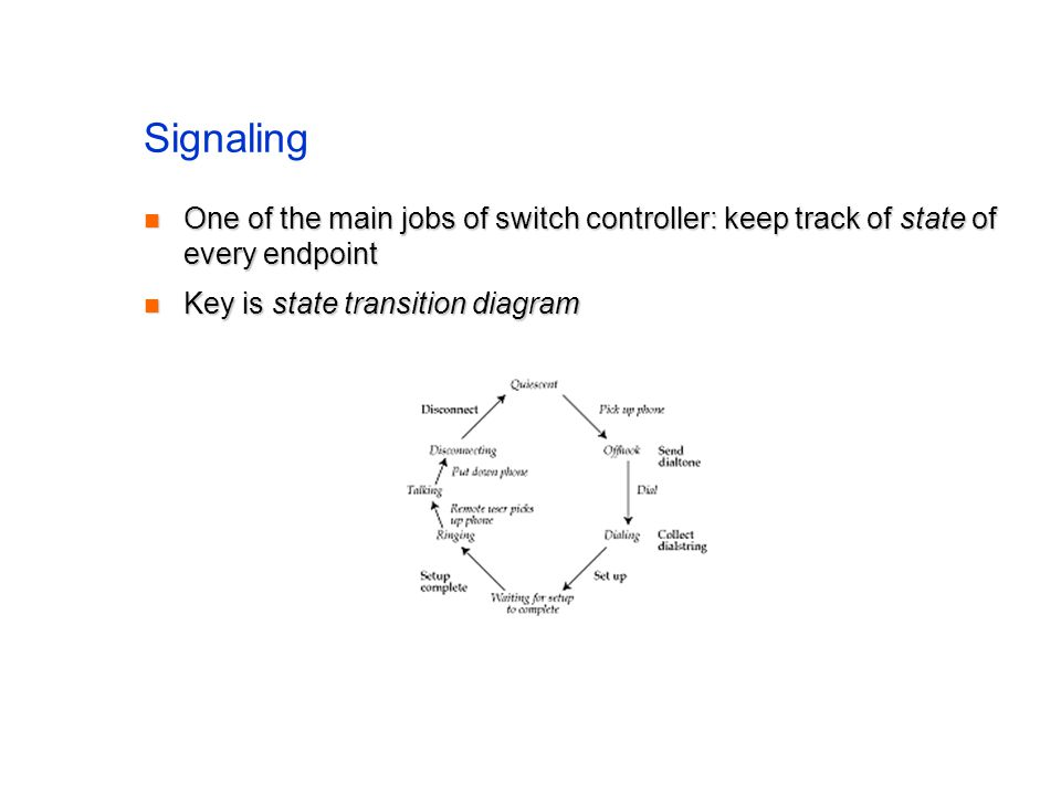 Signaling One of the main jobs of switch controller: keep track of state of every endpoint One of the main jobs of switch controller: keep track of state of every endpoint Key is state transition diagram Key is state transition diagram
