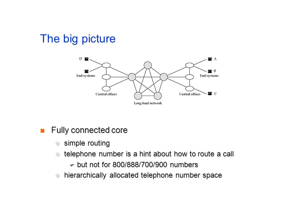 The big picture Fully connected core Fully connected core simple routing simple routing telephone number is a hint about how to route a call telephone number is a hint about how to route a call but not for 800/888/700/900 numbers but not for 800/888/700/900 numbers hierarchically allocated telephone number space hierarchically allocated telephone number space