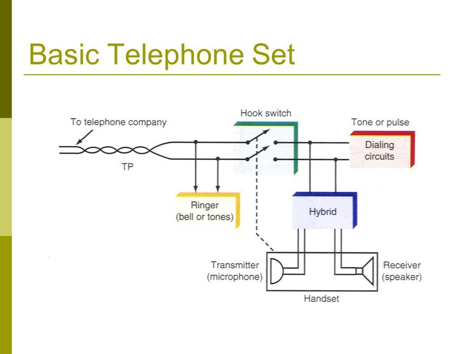 Basic Telephone Set