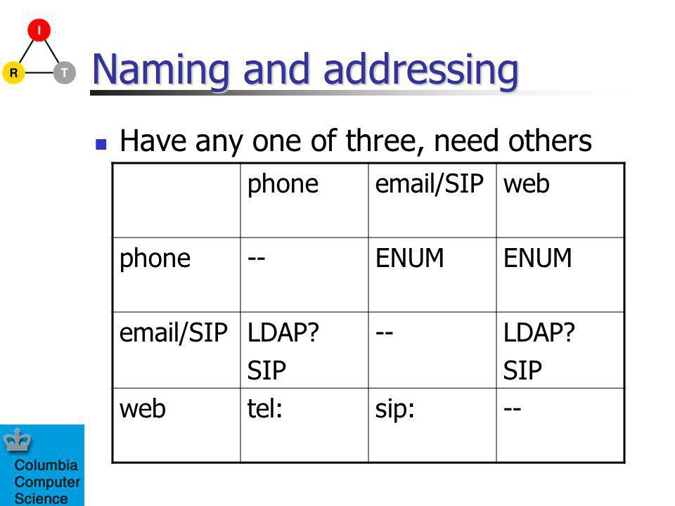 Naming and addressing Have any one of three, need others phoneemail/SIPweb phone--ENUM email/SIPLDAP.
