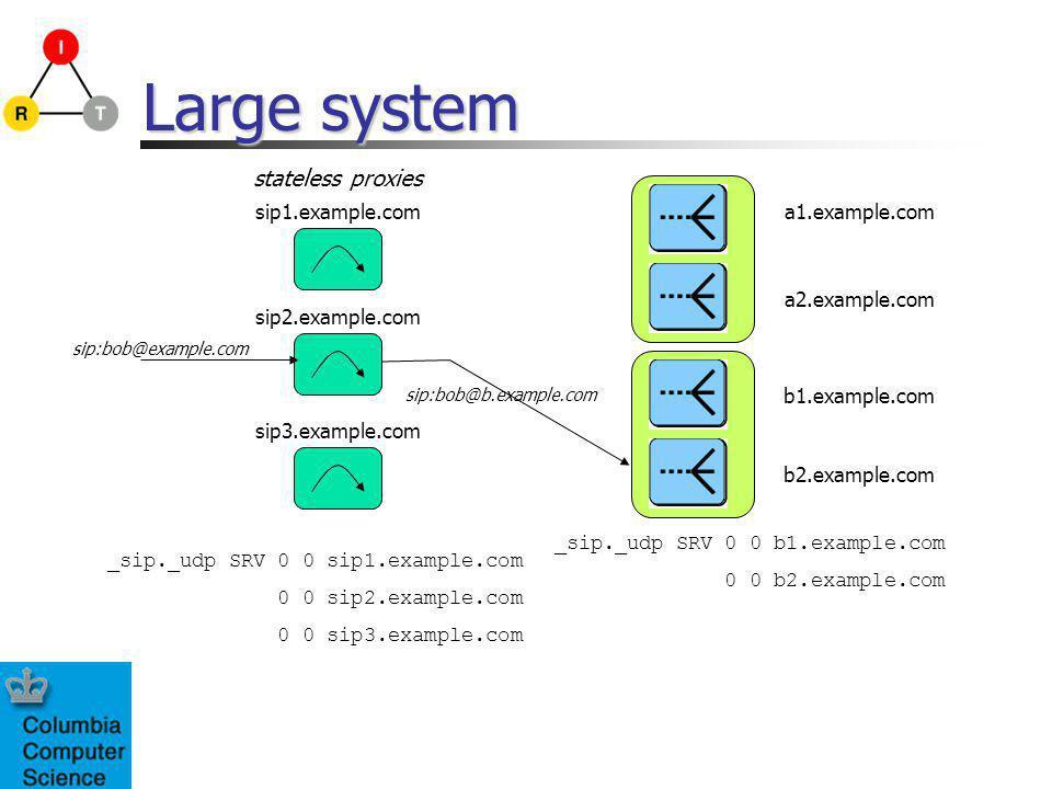 Large system _sip._udp SRV 0 0 sip1.example.com 0 0 sip2.example.com 0 0 sip3.example.com a2.example.com sip2.example.com sip3.example.com a1.example.