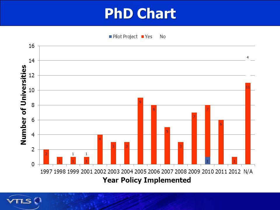 PhD Chart