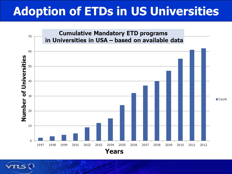 Adoption of ETDs in US Universities