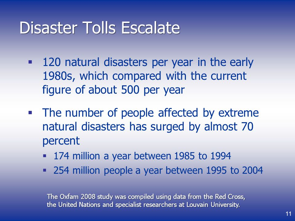 Disaster Tolls Escalate 120 natural disasters per year in the early 1980s, which compared with the current figure of about 500 per year The number of people affected by extreme natural disasters has surged by almost 70 percent 174 million a year between 1985 to 1994 254 million people a year between 1995 to 2004 The Oxfam 2008 study was compiled using data from the Red Cross, the United Nations and specialist researchers at Louvain University.
