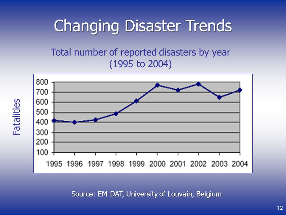 Changing Disaster Trends Total number of reported disasters by year (1995 to 2004) Source: EM-DAT, University of Louvain, Belgium Fatalities 12