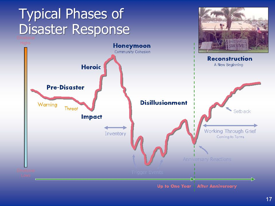 Typical Phases of Disaster Response 17