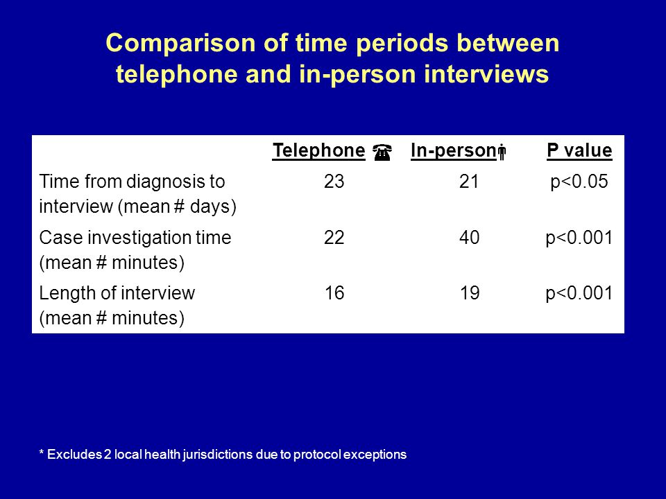 Comparison of time periods between telephone and in-person interviews TelephoneIn-personP value Time from diagnosis to interview (mean # days) 2321p<0.05 Case investigation time (mean # minutes) 2240p<0.001 Length of interview (mean # minutes) 1619p<0.001 * Excludes 2 local health jurisdictions due to protocol exceptions