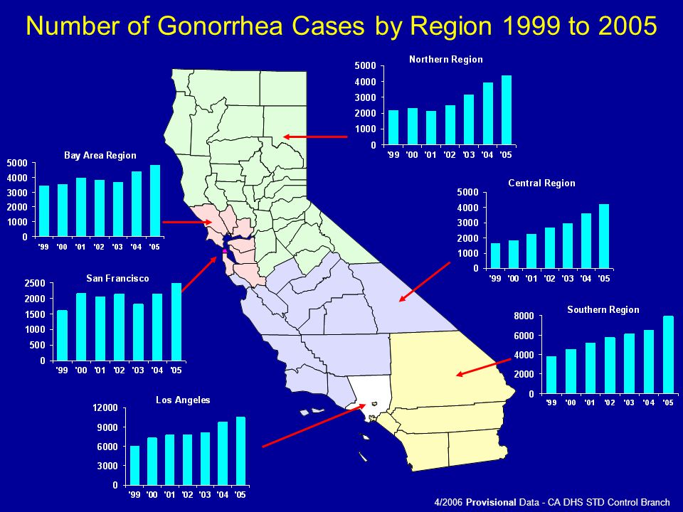Number of Gonorrhea Cases by Region 1999 to 2005 4/2006 Provisional Data - CA DHS STD Control Branch