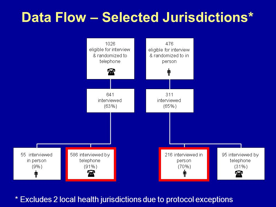 * Excludes 2 local health jurisdictions due to protocol exceptions Data Flow – Selected Jurisdictions*