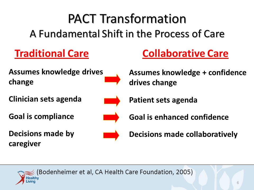 Principles of PACT Patient-centered Ongoing relationship with a primary care team Patient is full partner with team Comprehensive: whole person orientation Easier communication 7