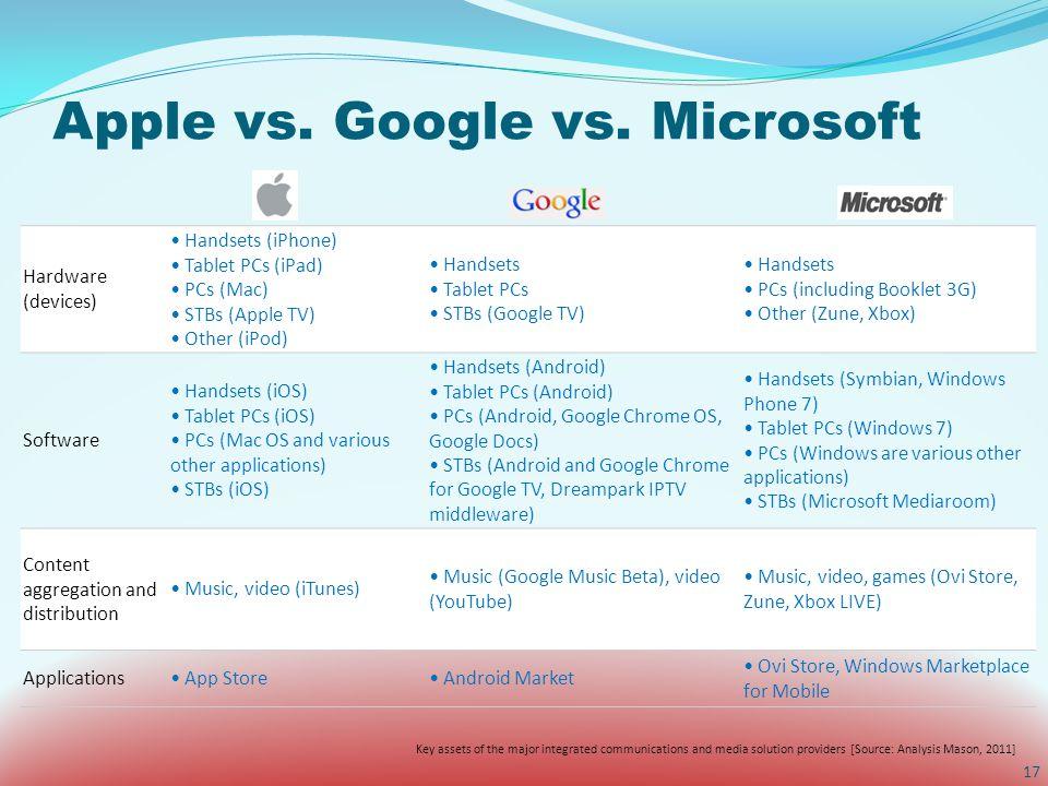 Apple vs. Google vs.