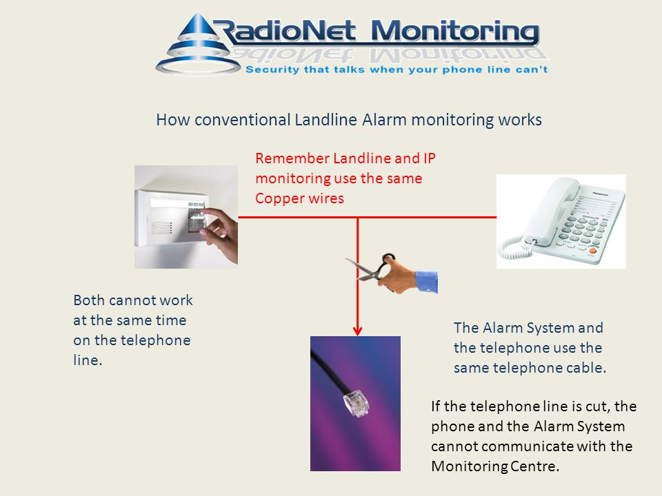 How conventional Landline Alarm monitoring works The Alarm System and the telephone use the same telephone cable.