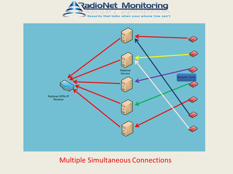 Multiple Simultaneous Connections Secure-Com