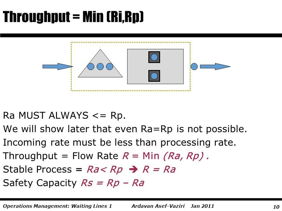 10 Ardavan Asef-Vaziri Jan 2011Operations Management: Waiting Lines 1 Throughput = Min (Ri,Rp) Ra MUST ALWAYS <= Rp. We will show later that even Ra=R