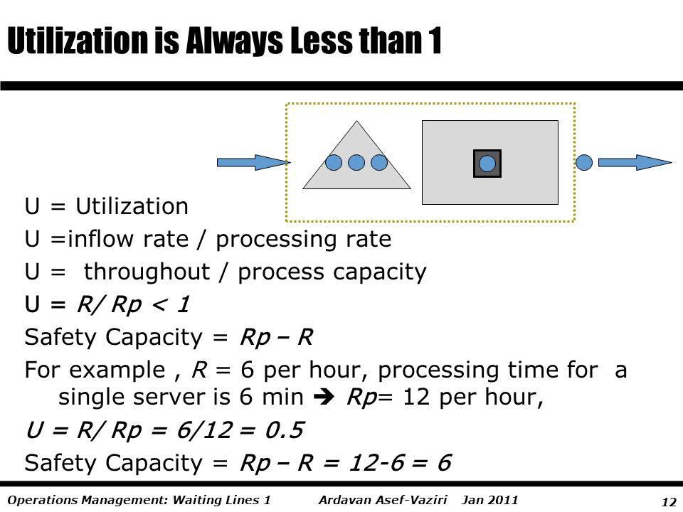 12 Ardavan Asef-Vaziri Jan 2011Operations Management: Waiting Lines 1 U = Utilization U =inflow rate / processing rate U = throughout / process capaci