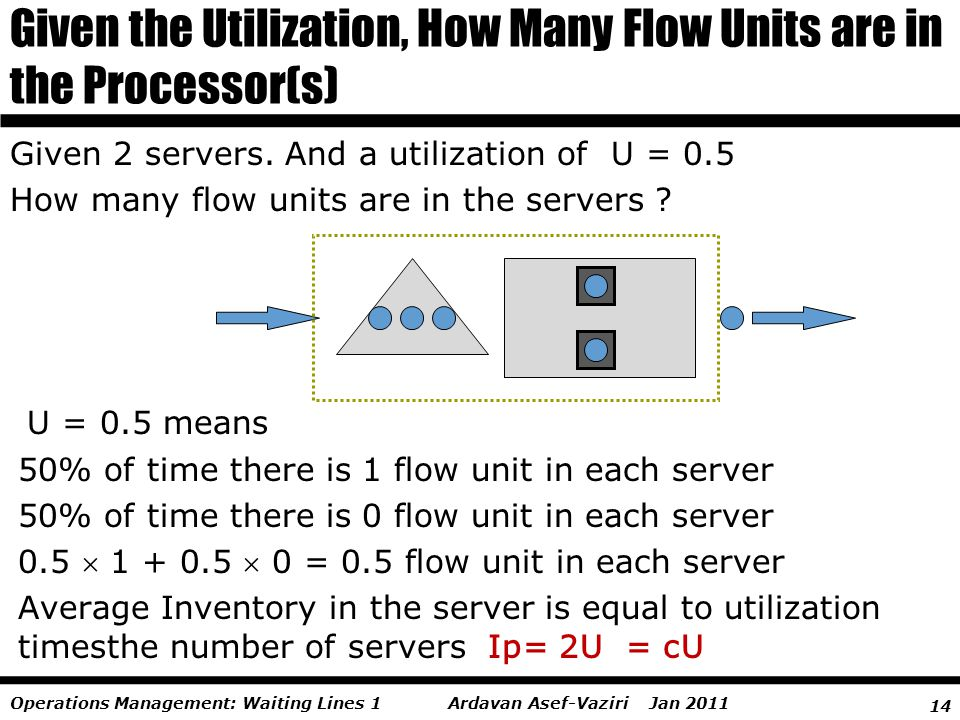 14 Ardavan Asef-Vaziri Jan 2011Operations Management: Waiting Lines 1 Given the Utilization, How Many Flow Units are in the Processor(s) Given 2 serve