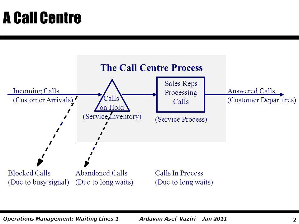 2 Ardavan Asef-Vaziri Jan 2011Operations Management: Waiting Lines 1 A Call Centre Sales Reps Processing Calls (Service Process) Incoming Calls (Custo