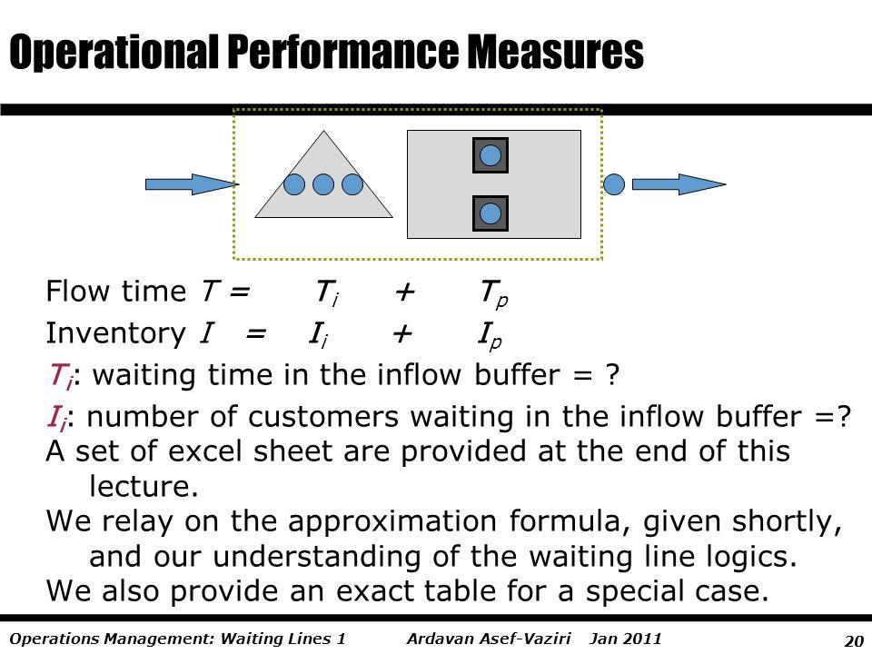 20 Ardavan Asef-Vaziri Jan 2011Operations Management: Waiting Lines 1 Operational Performance Measures Flow time T = T i + T p Inventory I = I i + I p