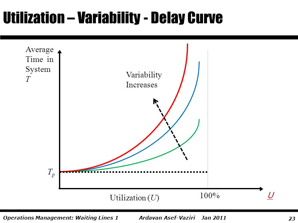 23 Ardavan Asef-Vaziri Jan 2011Operations Management: Waiting Lines 1 Utilization – Variability - Delay Curve Variability Increases Average Time in Sy