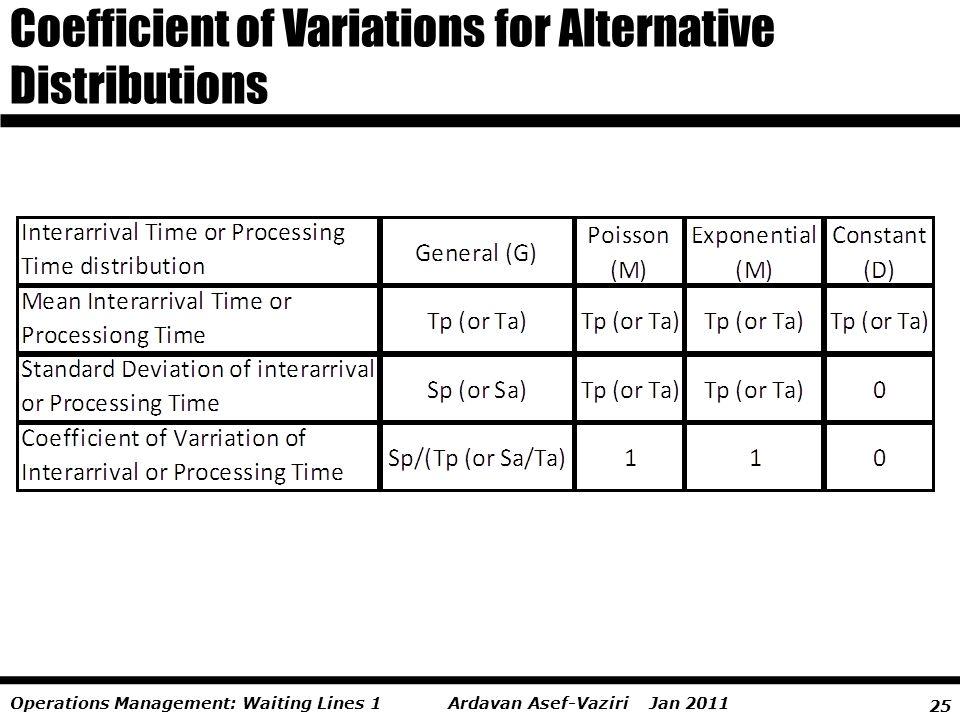 25 Ardavan Asef-Vaziri Jan 2011Operations Management: Waiting Lines 1 Coefficient of Variations for Alternative Distributions