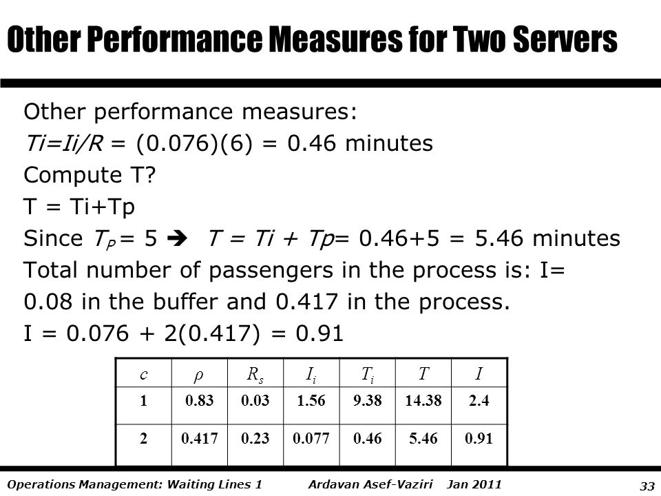 33 Ardavan Asef-Vaziri Jan 2011Operations Management: Waiting Lines 1 Other performance measures: Ti=Ii/R = (0.076)(6) = 0.46 minutes Compute T? T = T