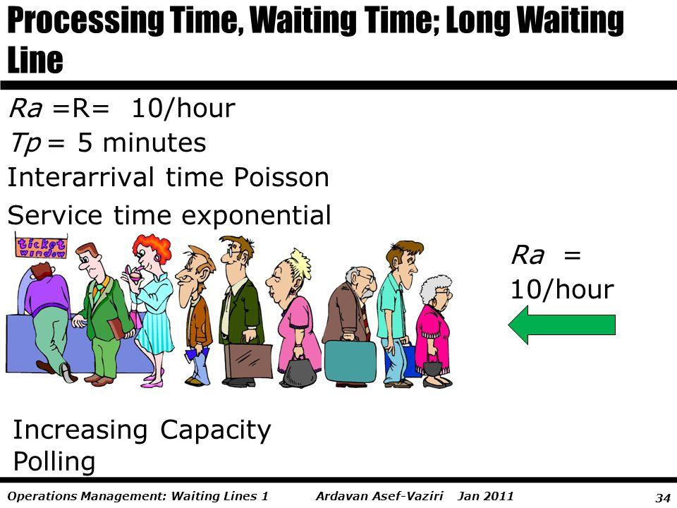 34 Ardavan Asef-Vaziri Jan 2011Operations Management: Waiting Lines 1 Processing Time, Waiting Time; Long Waiting Line Increasing Capacity Polling Ra