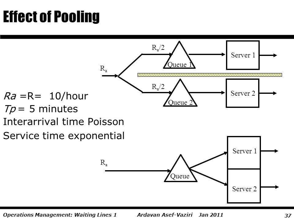 37 Ardavan Asef-Vaziri Jan 2011Operations Management: Waiting Lines 1 Effect of Pooling RaRa Server 1 Queue Server 2 RaRa Queue 2 R a /2 Server 1 Queu
