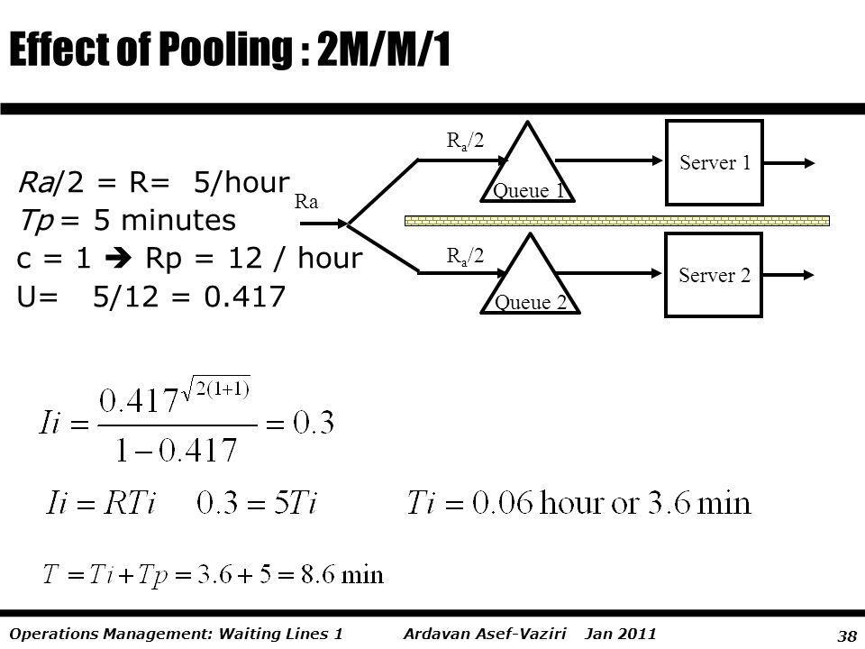 38 Ardavan Asef-Vaziri Jan 2011Operations Management: Waiting Lines 1 Effect of Pooling : 2M/M/1 Ra Server 2 Queue 2 R a /2 Server 1 Queue 1 R a /2 Ra