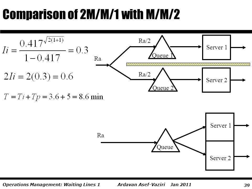 39 Ardavan Asef-Vaziri Jan 2011Operations Management: Waiting Lines 1 Comparison of 2M/M/1 with M/M/2 Ra Server 2 Queue 2 Ra/2 Server 1 Queue 1 Ra/2 S