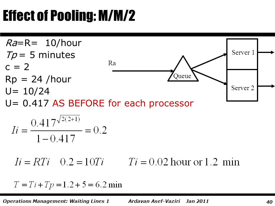 40 Ardavan Asef-Vaziri Jan 2011Operations Management: Waiting Lines 1 Effect of Pooling: M/M/2 Server 1 Queue Server 2 Ra Ra=R= 10/hour Tp = 5 minutes