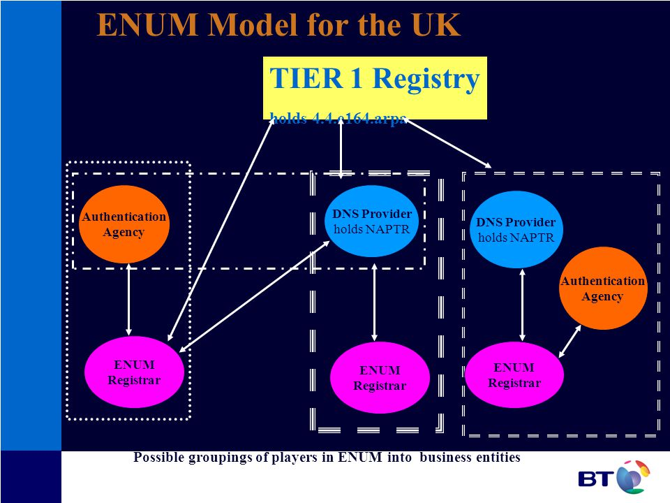 TIER 1 Registry holds 4.4.e164.arpa Authentication Agency ENUM Registrar DNS Provider holds NAPTR DNS Provider holds NAPTR ENUM Registrar Authentication Agency ENUM Registrar Possible groupings of players in ENUM into business entities ENUM Model for the UK