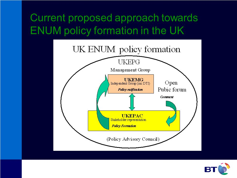 Current proposed approach towards ENUM policy formation in the UK