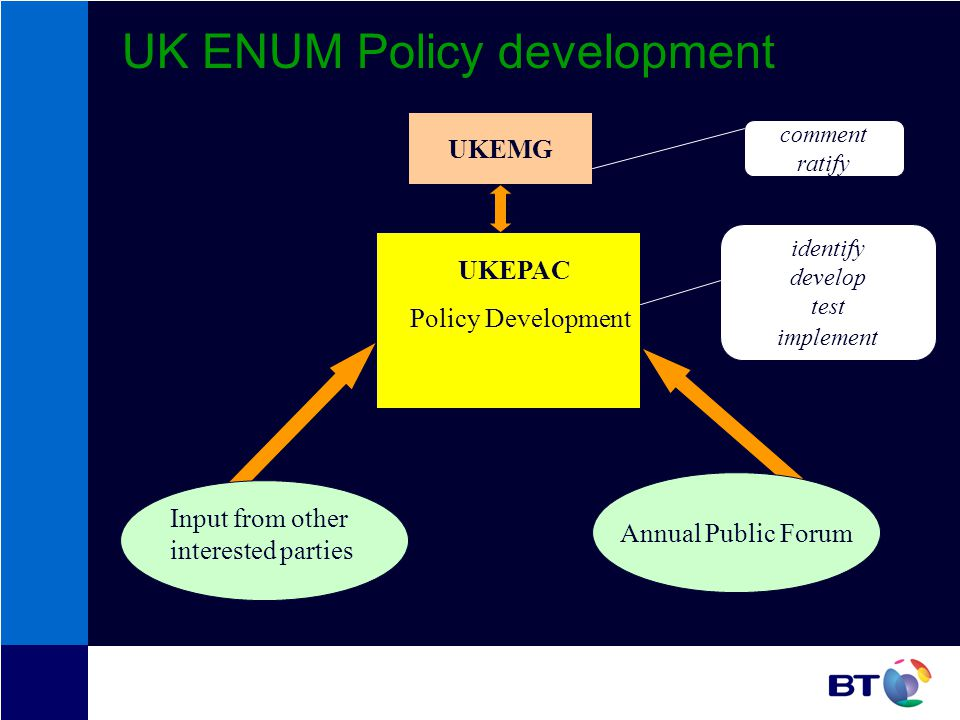 UK ENUM Policy development Policy Development Input from other interested parties Annual Public Forum UKEPAC UKEMG identify develop test implement comment ratify
