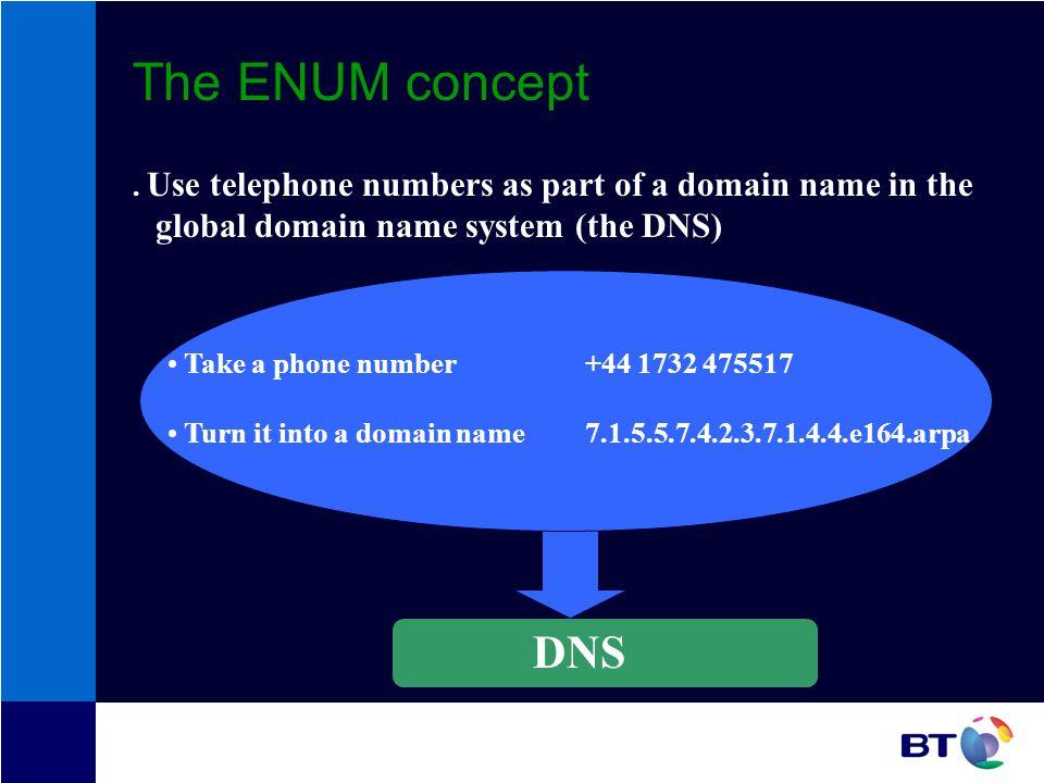 The ENUM concept.