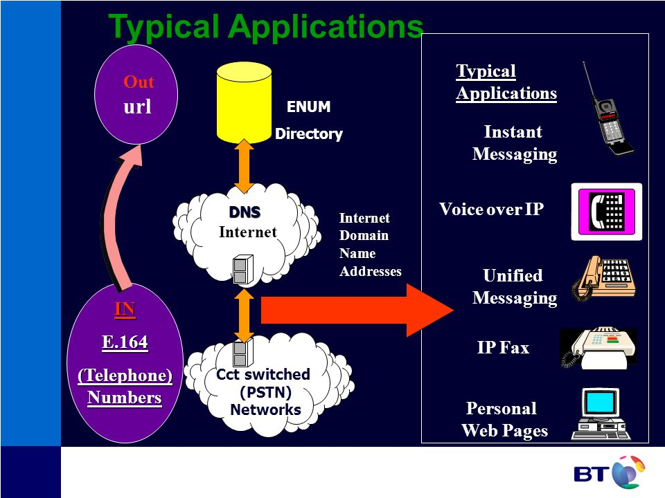 Typical Applications ENUM Directory Internet Cct switched (PSTN) Networks Typical Applications INE.164 (Telephone) Numbers Internet Domain Name Addresses DNS Out url Personal Web Pages IP Fax Unified Messaging Voice over IP Instant Messaging