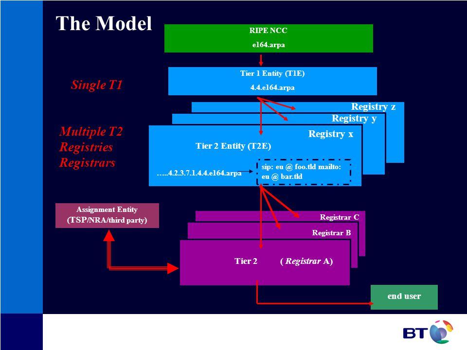 RIPE NCC e164.arpa Tier 1 Entity (T1E) 4.4.e164.arpa Tier 2 ( Registrar A) Registrar B Registrar C Assignment Entity ( TSP /NRA/third party) sip: eu @ foo.tld mailto: eu @ bar.tld …..4.2.3.7.1.4.4.e164.arpa Tier 2 Entity (T2E) Registry x Registry y Registry z end user Single T1 Multiple T2 Registries Registrars The Model