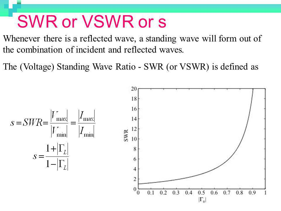 SWR or VSWR or s Whenever there is a reflected wave, a standing wave will form out of the combination of incident and reflected waves.