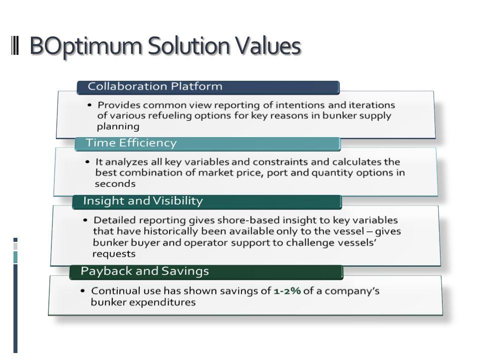 BOptimum Solution Values