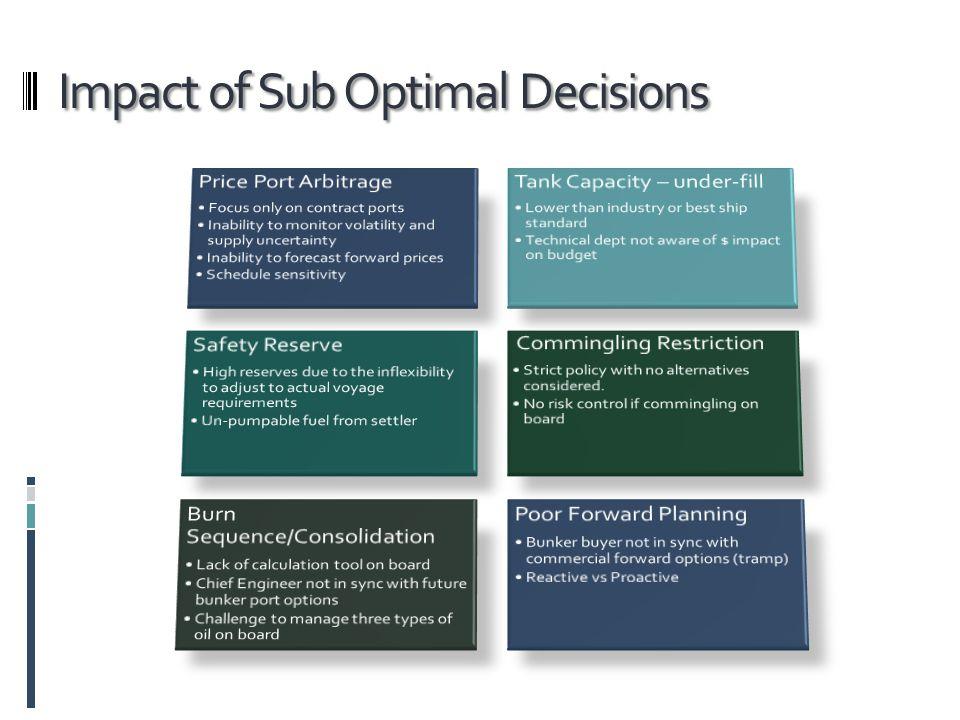 Impact of Sub Optimal Decisions