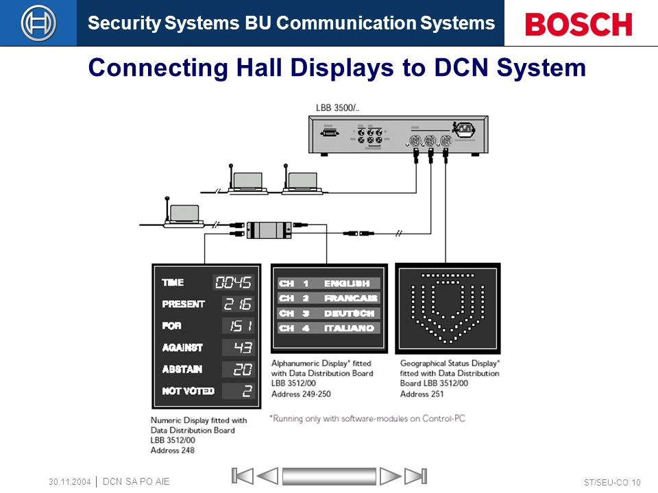 Security Systems BU Communication Systems ST/SEU-CO 10 DCN SA PO AIE 30.11.2004 Connecting Hall Displays to DCN System