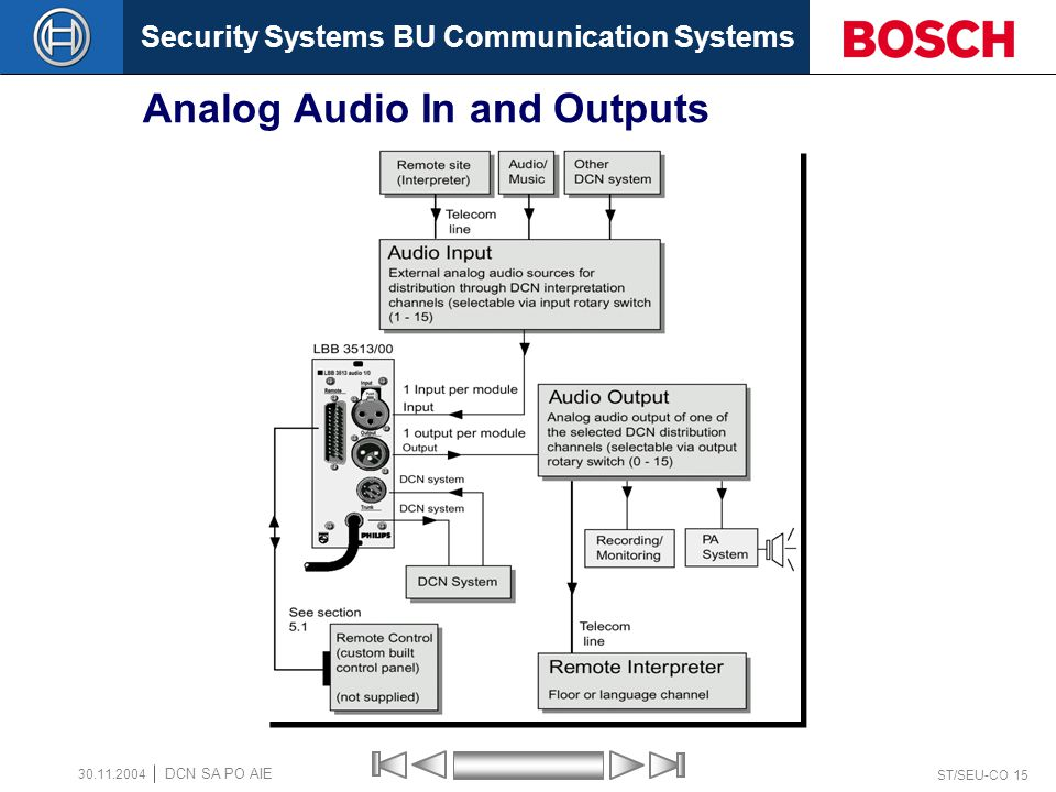 Security Systems BU Communication Systems ST/SEU-CO 15 DCN SA PO AIE 30.11.2004 Analog Audio In and Outputs