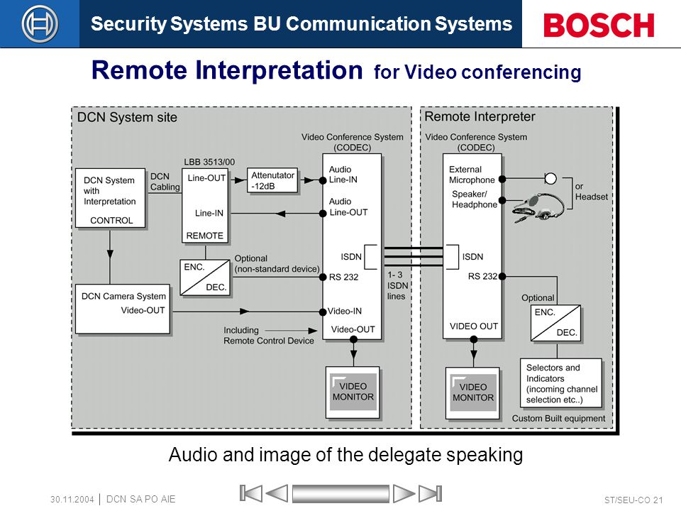 Security Systems BU Communication Systems ST/SEU-CO 21 DCN SA PO AIE 30.11.2004 Remote Interpretation for Video conferencing Audio and image of the delegate speaking