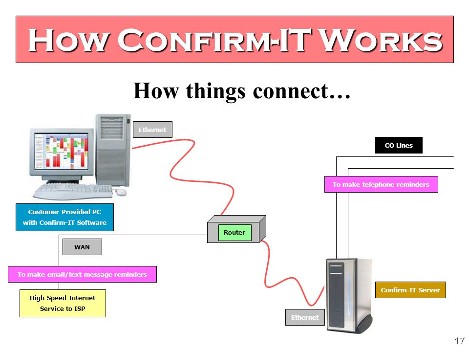 16 How Confirm-IT Works (2) Server software which can reside on Confirm-ITs own hardware OR on an CTL VoiceSupport Lx.