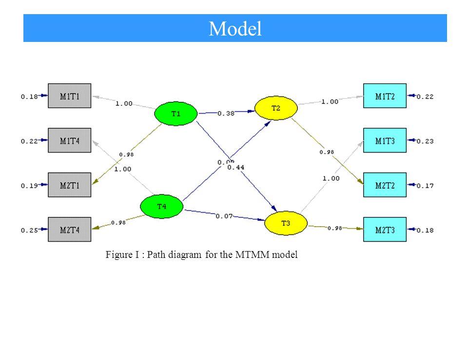 Table I: Decomposition variance components T1M1T1M1 T2M1T2M1 T3M1T3M1 T4M1T4M1 T1M2T1M2 T2M2T2M2 T3M2T3M2 T4M2T4M2 trait variance87%79%83%74%87%82%85%78% error variance13%21%17%26%13%18%15%22% Model Structural Equations T2 = 0.376*T1 - 0.00203*T4, Errorvar.= 0.490, R² = 0.220 (0.0245) (0.0322) (0.0244) 15.388 -0.0629 20.030 T3 = 0.439*T1 + 0.0656*T4, Errorvar.= 0.566, R² = 0.269 (0.0261) (0.0344) (0.0278) 16.795 1.906 20.323 Error Covariance for T3 and T2 = 0.533 (0.0242) 22.013 Lisrel Output in latent growth curve Var (Y ij ) = t ij 2 Var (T i ) + Var (e ij ) (2)()